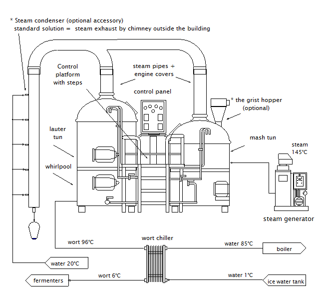 Brewhouse scheme of the micro brewery Brreworx Classic