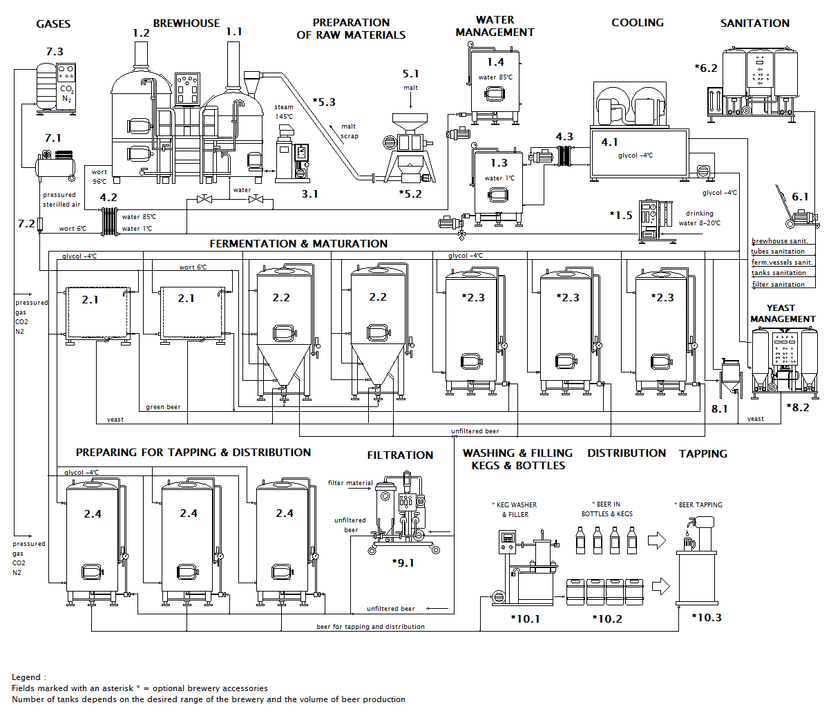 Scheme of the Micro brewery Breworx Compact OCF