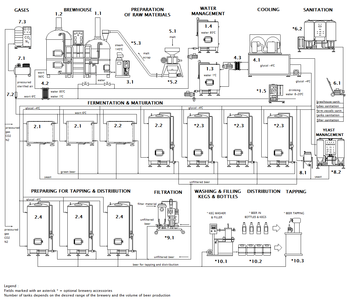 Scheme of micro brewery Breworx Classic OF
