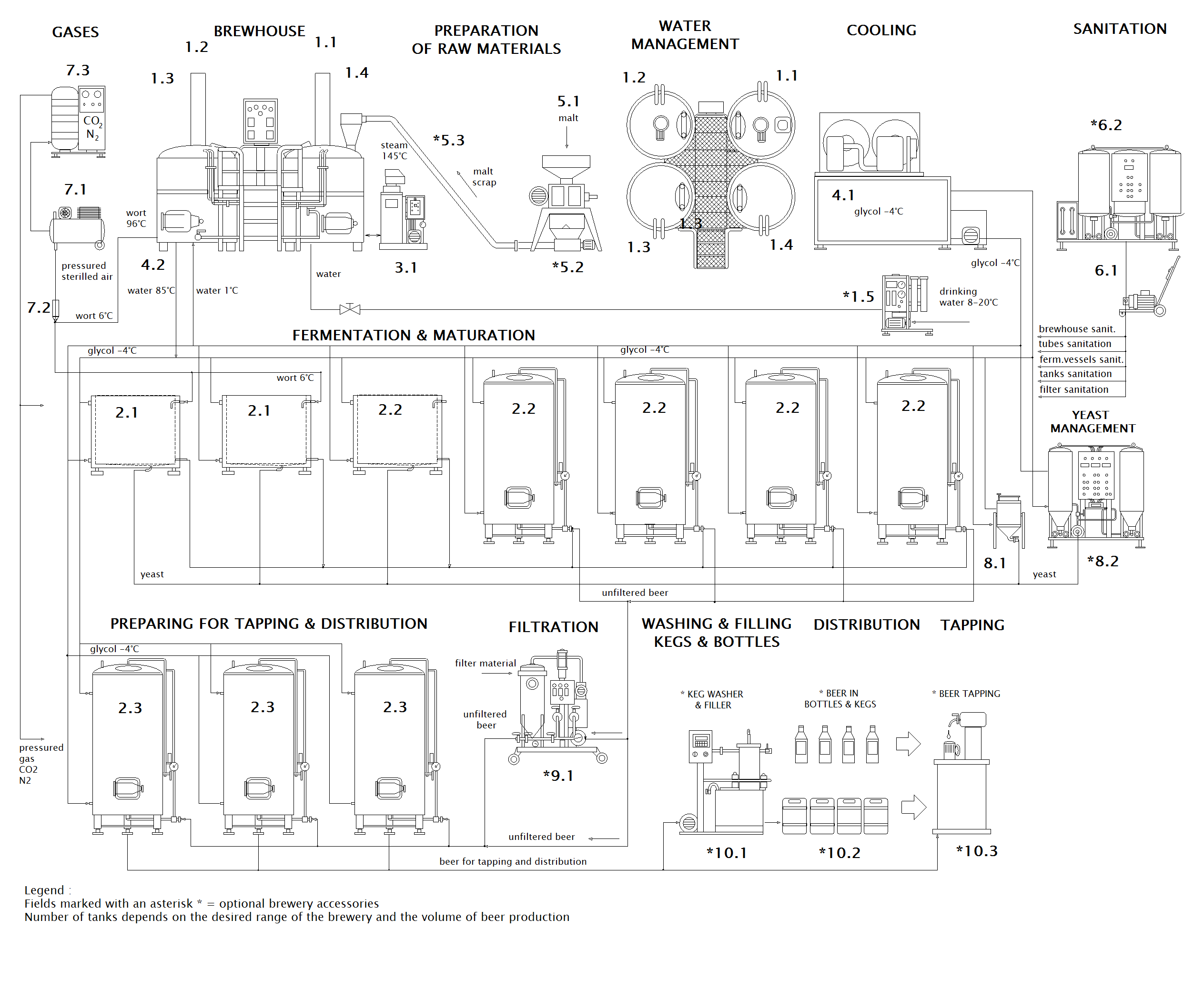 Scheme of micro brewery Breworx Compact OF