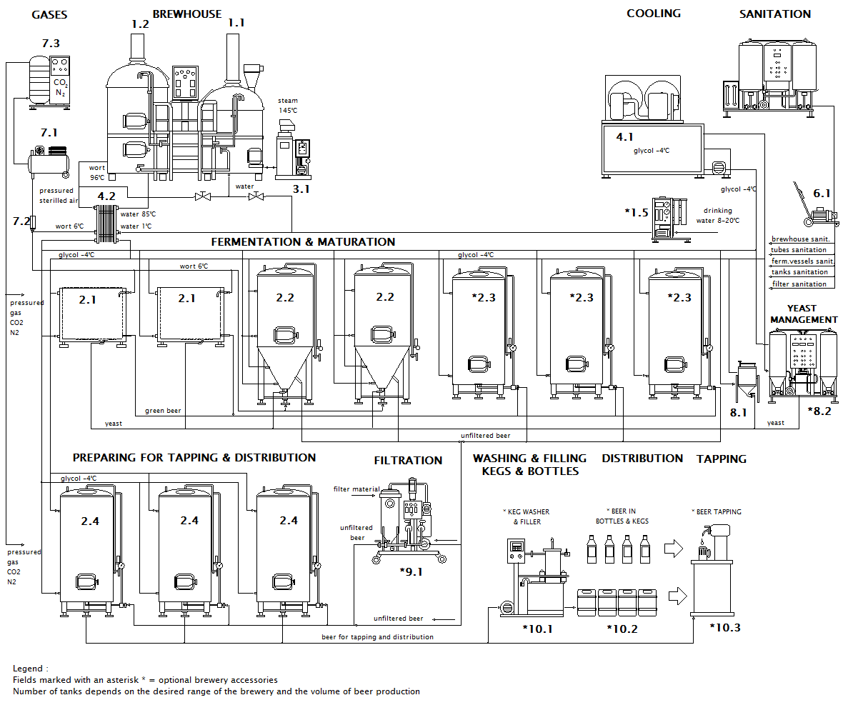 Scheme of the Micro brewery Breworx Lite-ME OCF