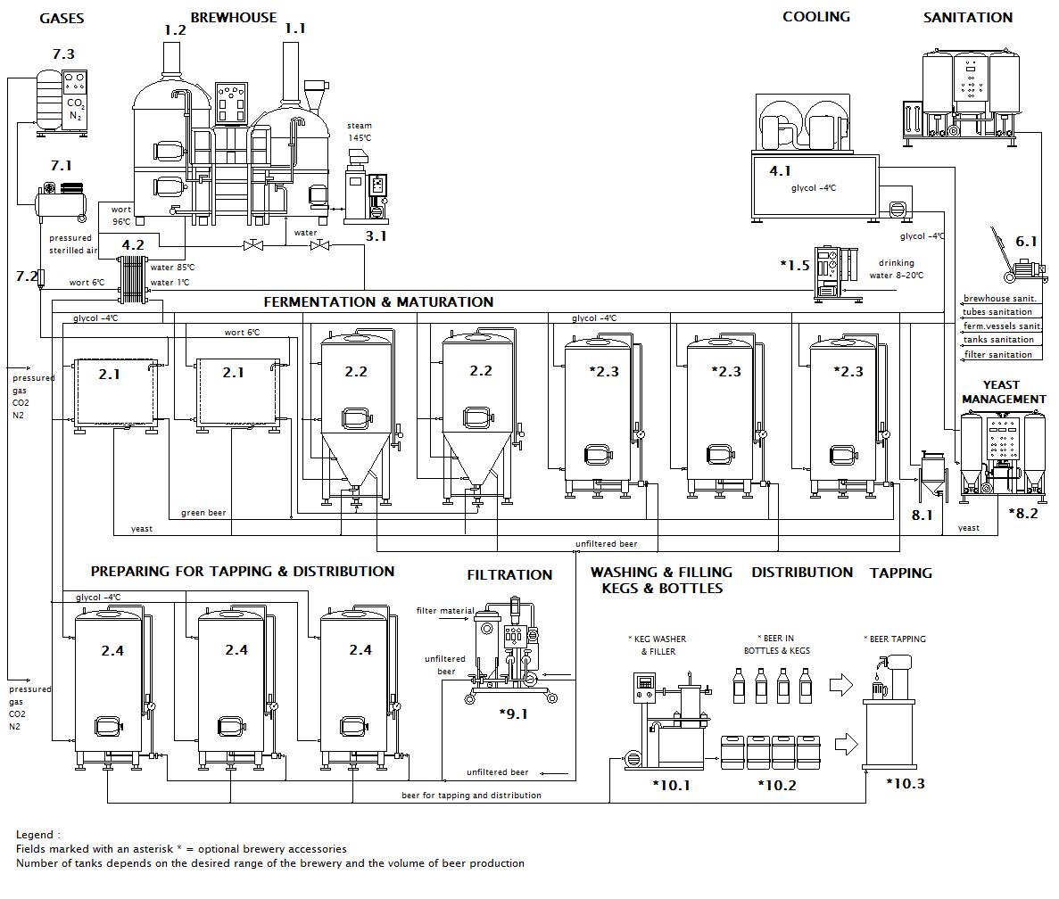 Schéma příkladného pivovaru BREWORX LITE-ME