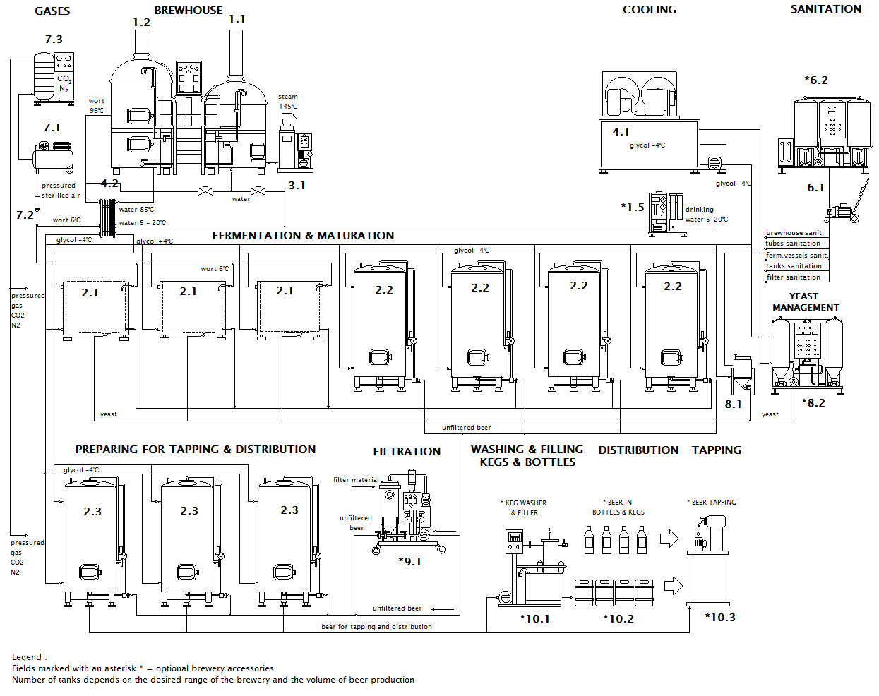 Scheme of micro brewery Breworx Lite ME OF