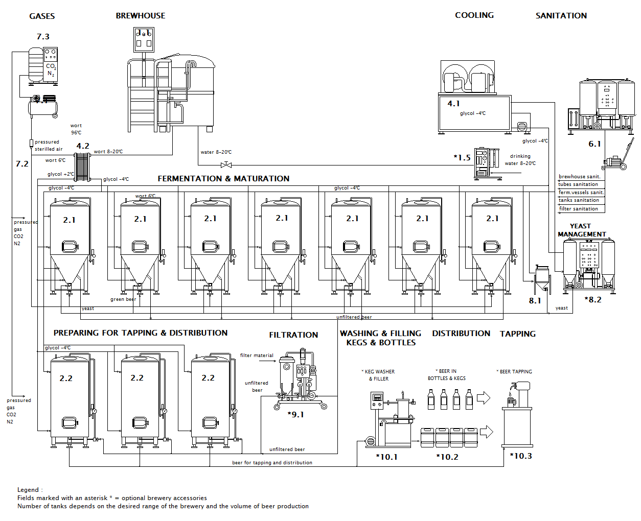 scheme of the micro brewery Breworx Lite WC CF