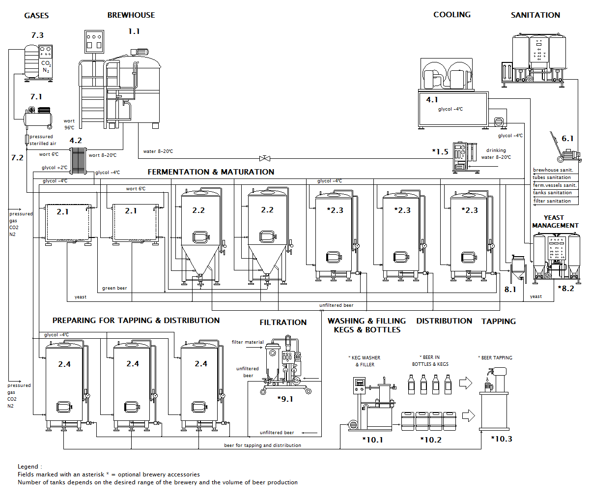 scheme of the microbrewery Breworx Lite WC OCF