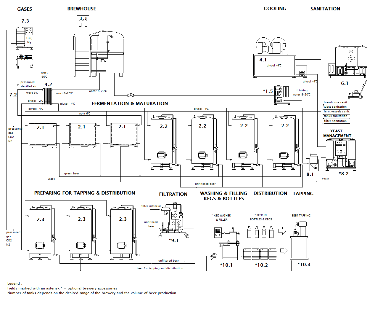 Scheme of the micro brewery Breworx Lite WC OF