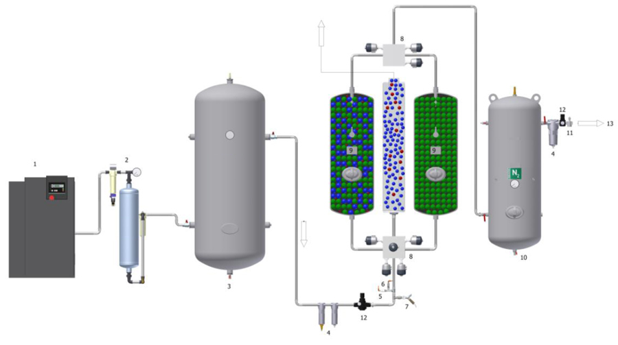 Nitrogen generator - scheme