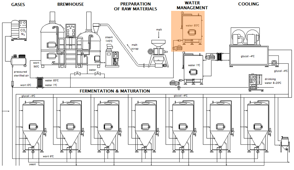 Brewery hot water management system - scheme