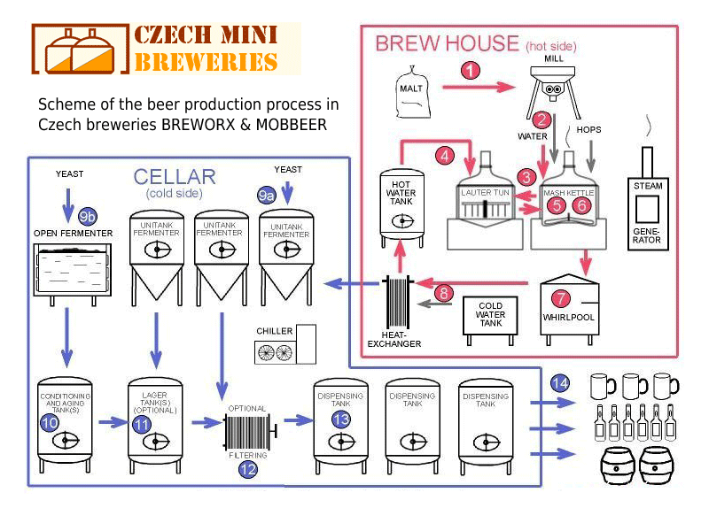 Breworx - Mobbeer brewing process
