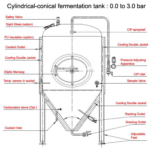 Cylindrical-conical fermenter description