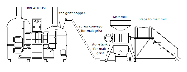 malt-mill-accessories