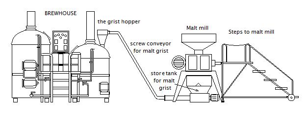 maláta-mill-kiegészítők