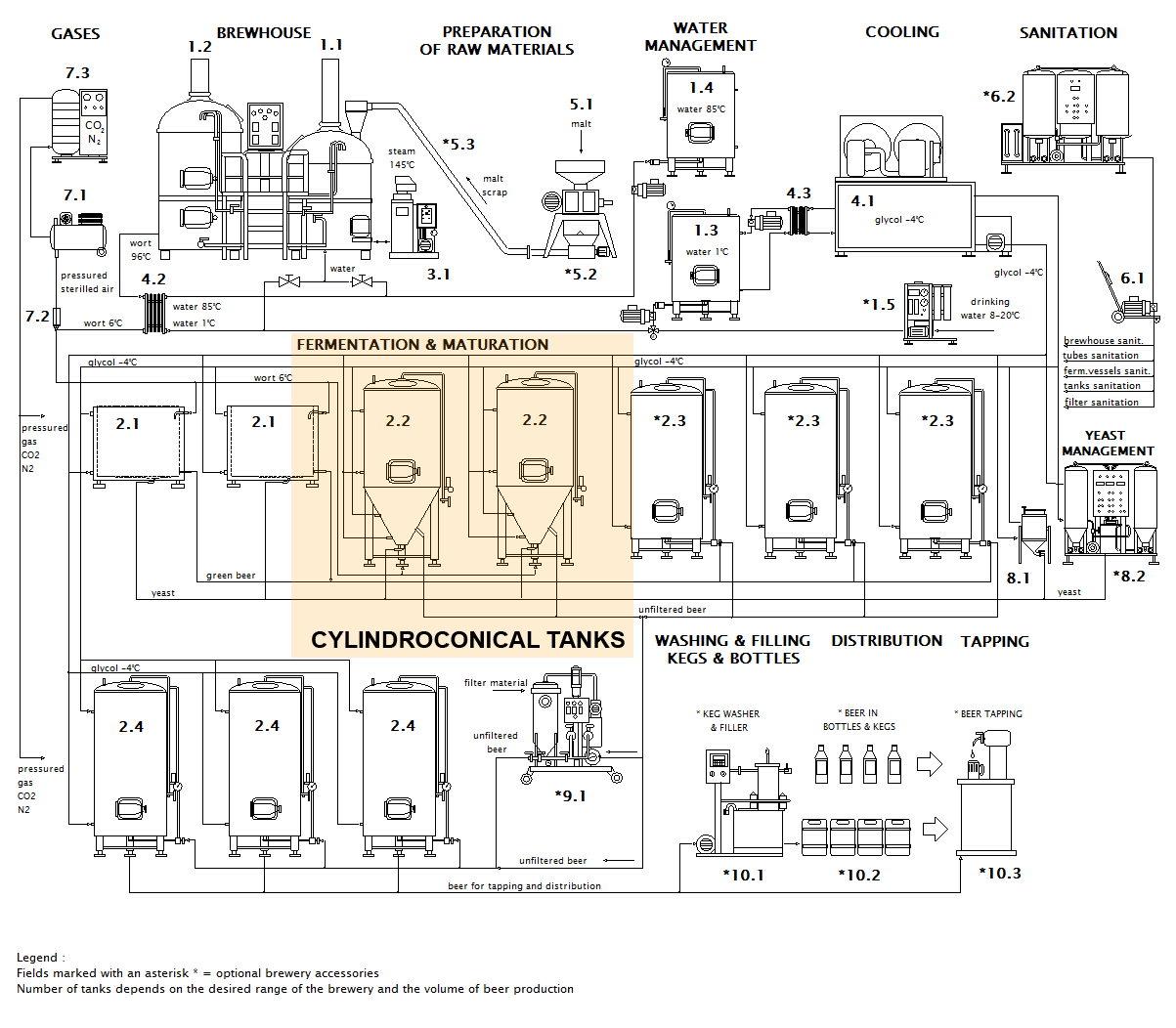 Cct Cylindrical Conical Fermentation Tanks Cmb Piping Layout Wikipedia Position Of In Typical Czech Brewery