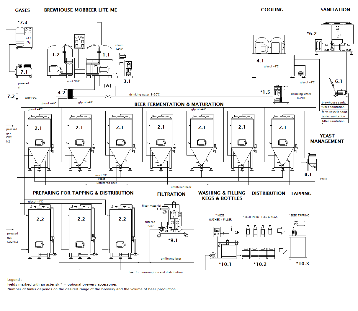 scheme of the container microbrewery MOBBEER LITE ME CF