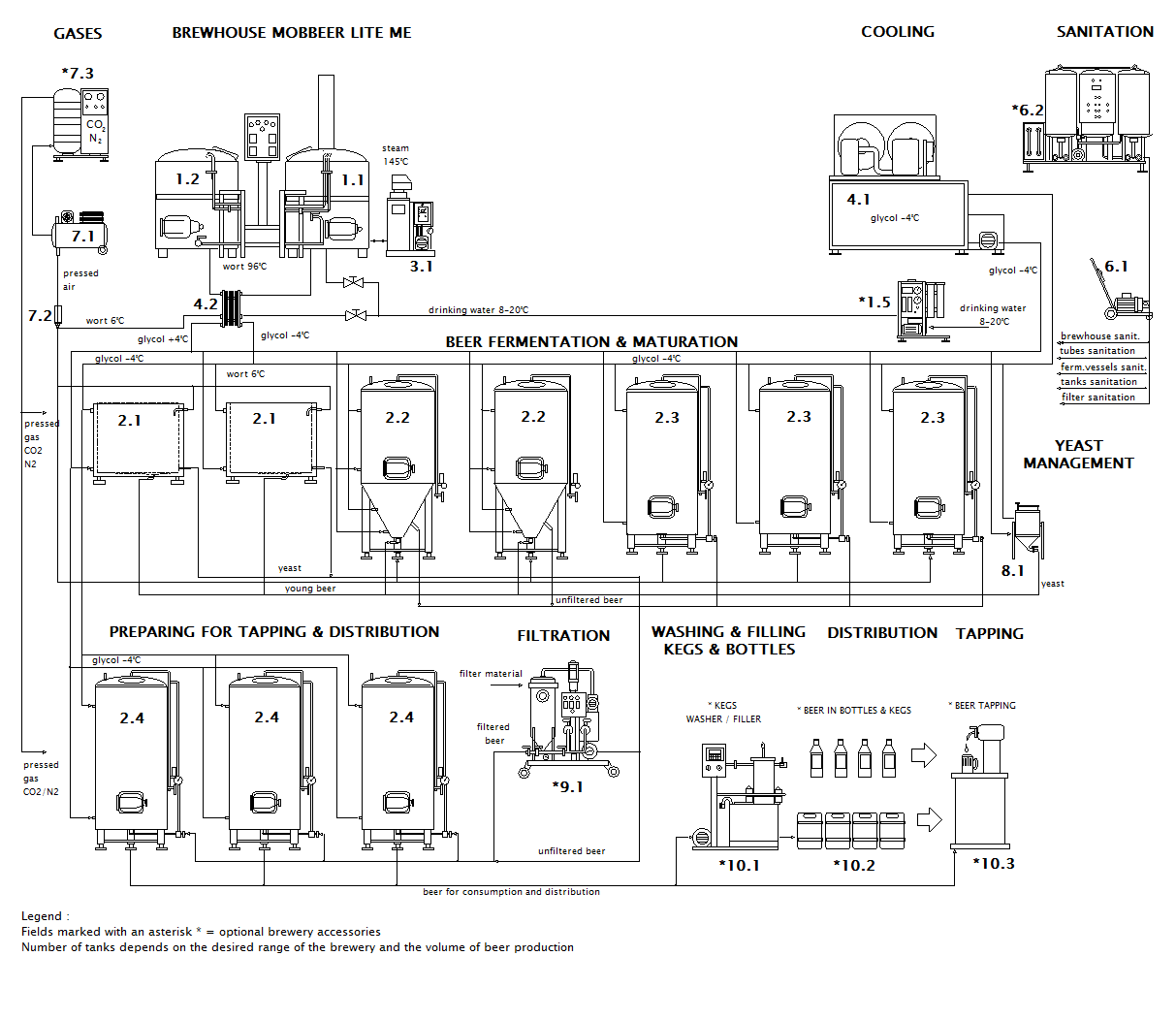 scheme of the container microbrewery MOBBEER LITE ME OCF