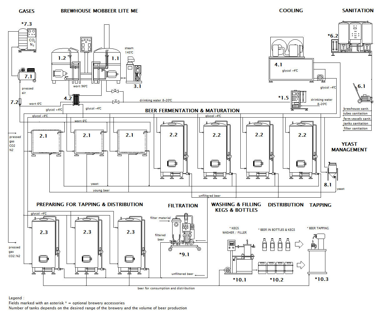 scheme of the container microbrewery MOBBEER LITE ME OF