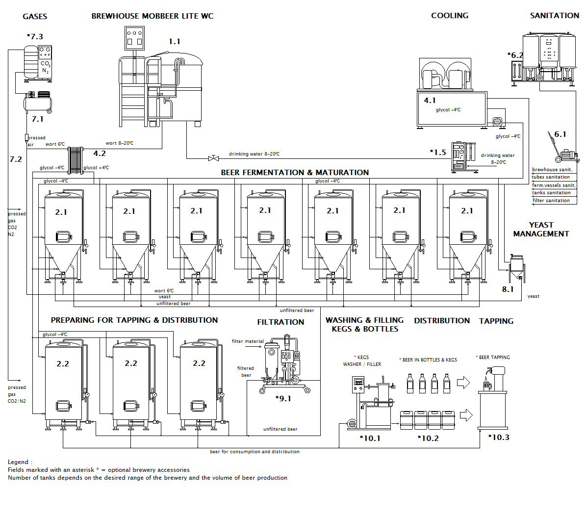 scheme of the container microbrewery MOBBEER LITE WC CF
