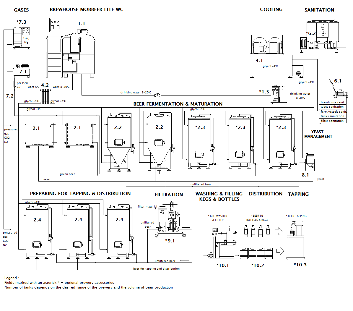 scheme of the container microbrewery MOBBEER LITE WC OCF