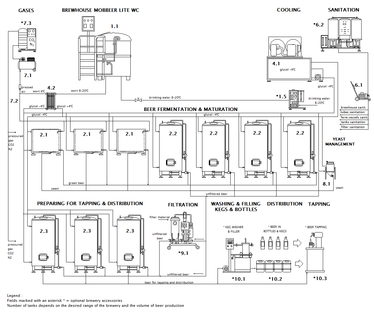 scheme of the container microbrewery MOBBEER LITE WC OF
