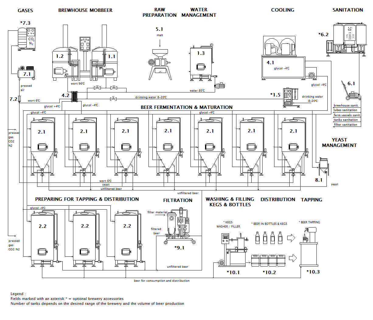 Scheme of the Micro brewery Mobbeer CF
