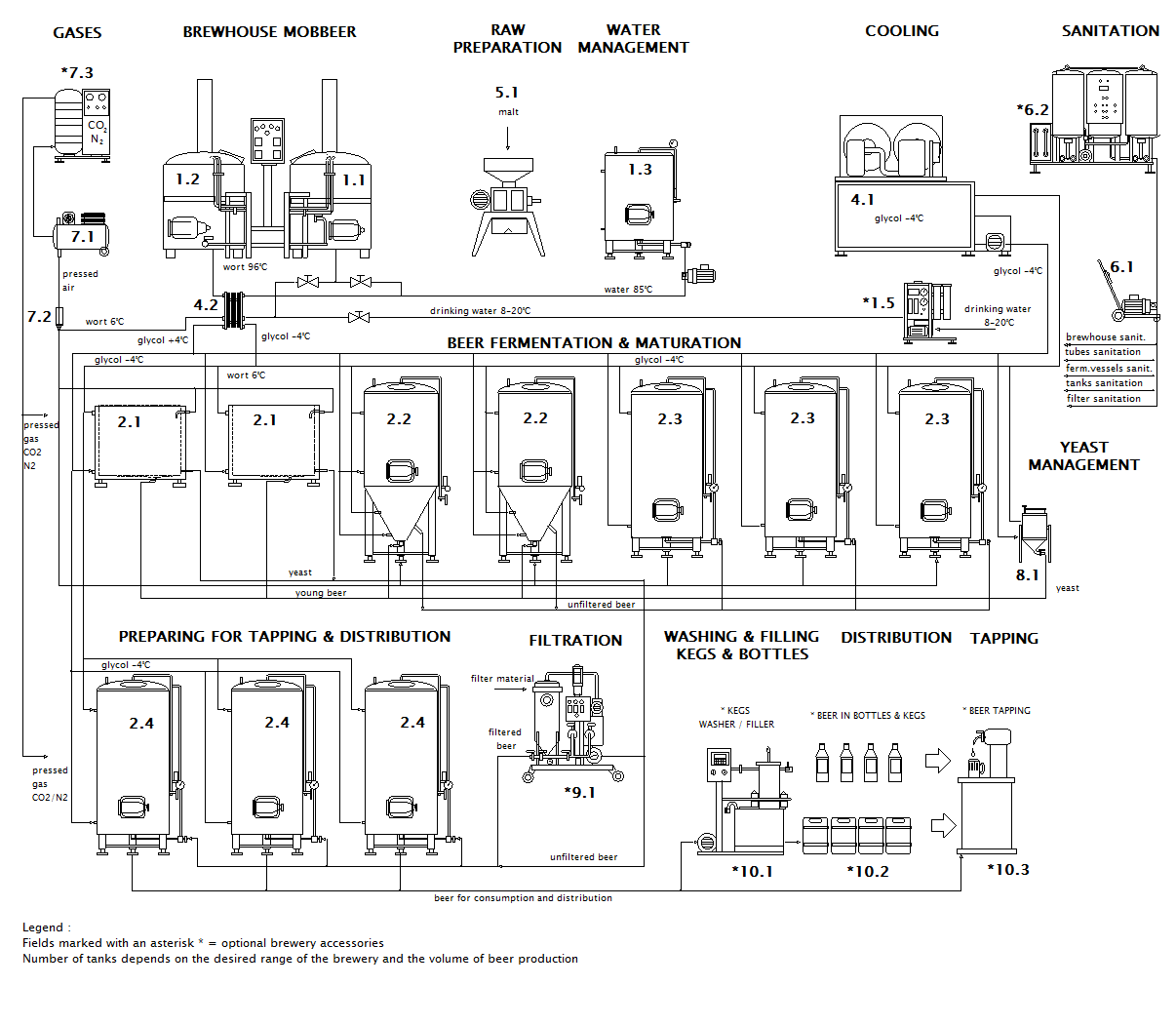 Scheme of microbrewery MOBBEER OCF