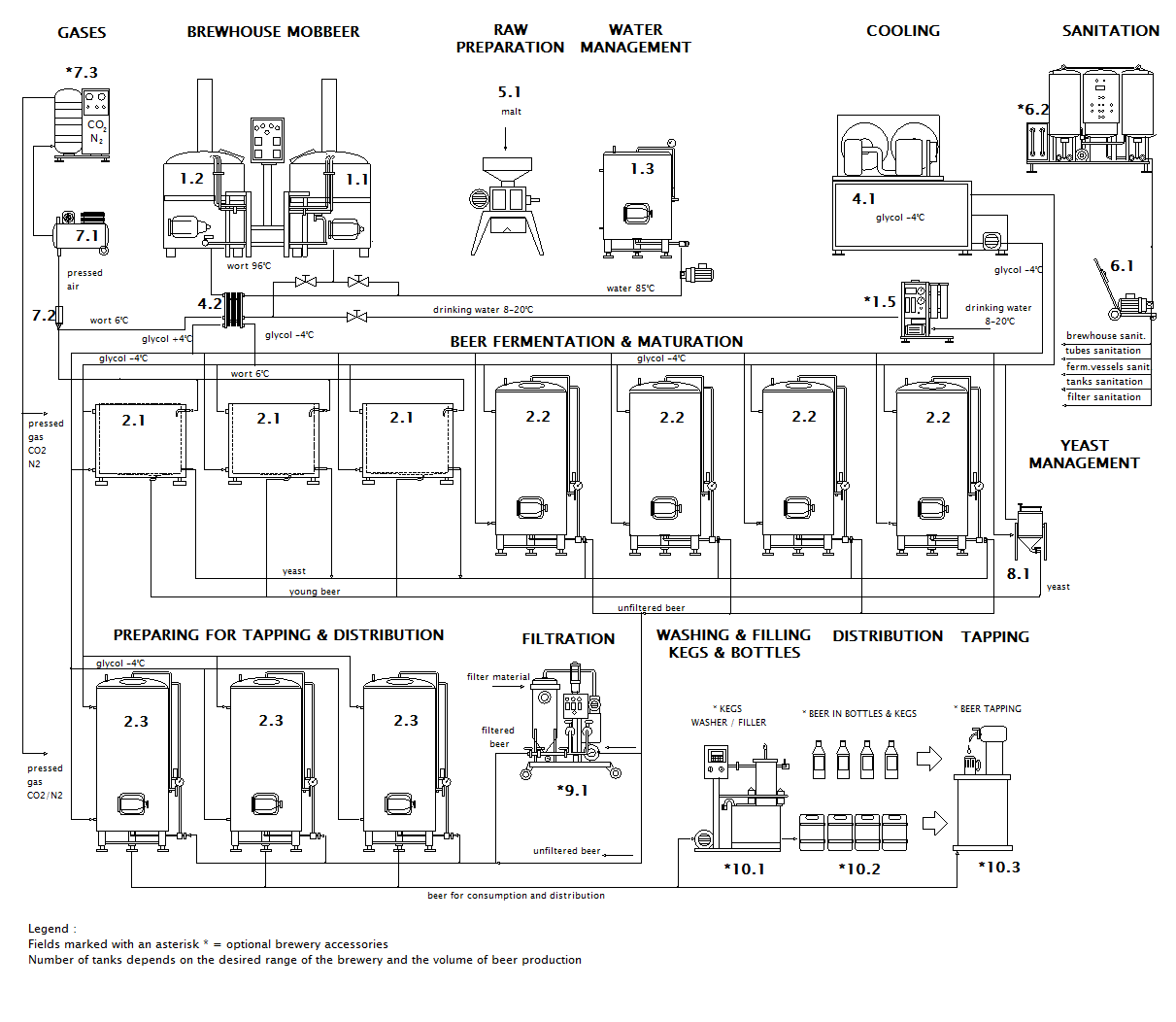 Scheme of microbrewery MOBBEER OF