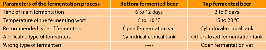tab-parameters-fermentation-vessels