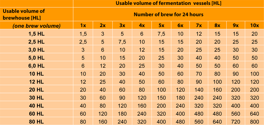 tab-volume-fermentation-vessels