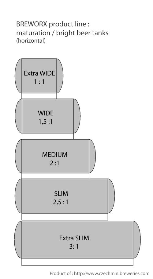 olgunlaşma-tank-yatay breworx-ürün hattı