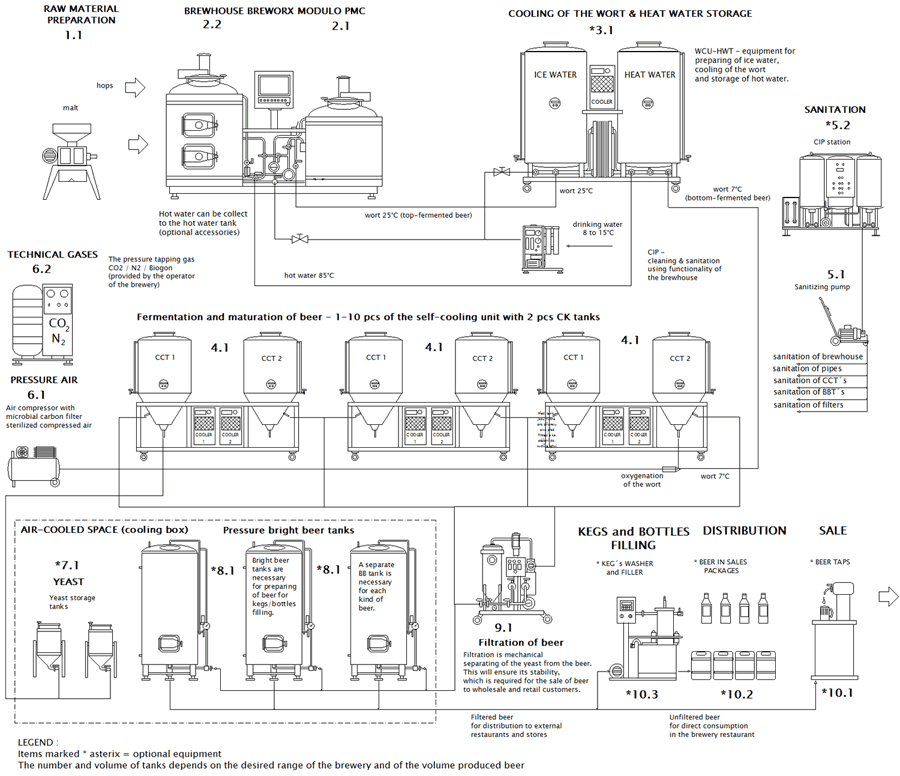 Brewing Process With The Microbrewery Breworx Modulo Cmb