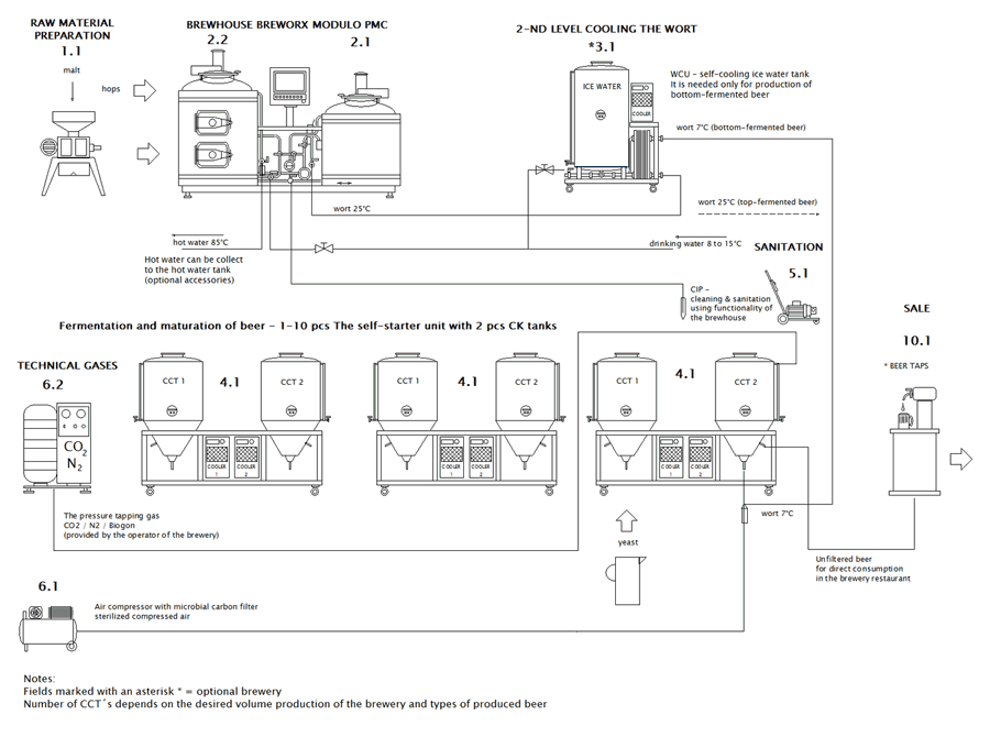 Scheme of microbrewery Breworx Modulo Classic PMC-DMC - basic assembly