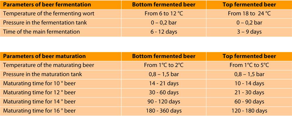 breworx-modulo-fermentation-maturation-times-tab-en