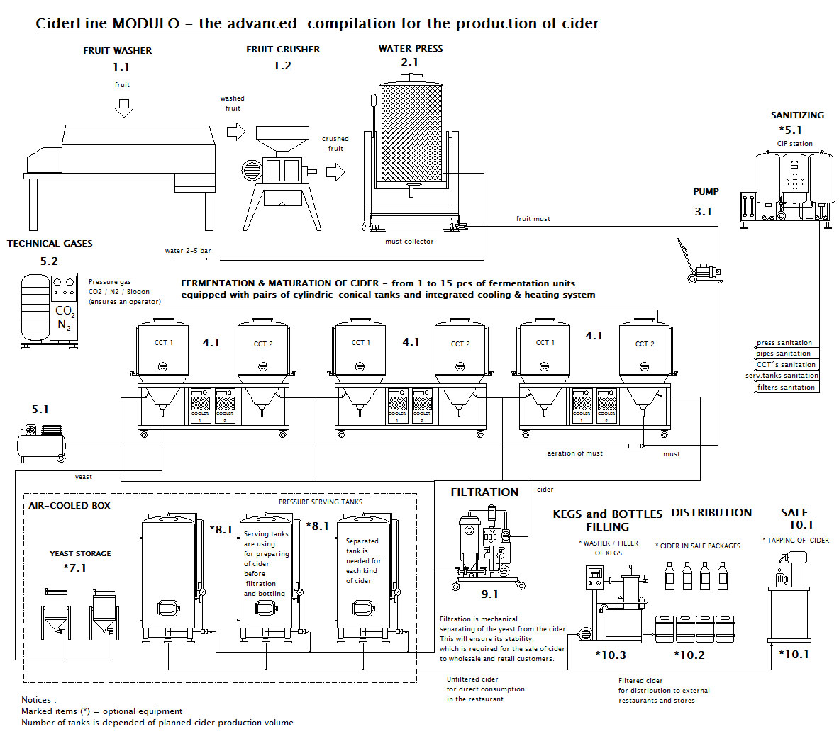 Cider production line CiderLine Modulo scheme