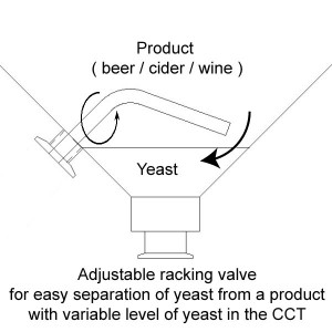 adjustable-cct-racking-valve-scheme