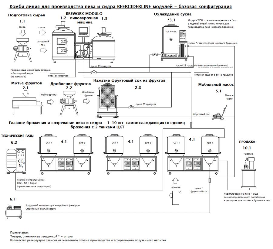 blokove-schema-becider-modulo-zaklad-ru-001-900