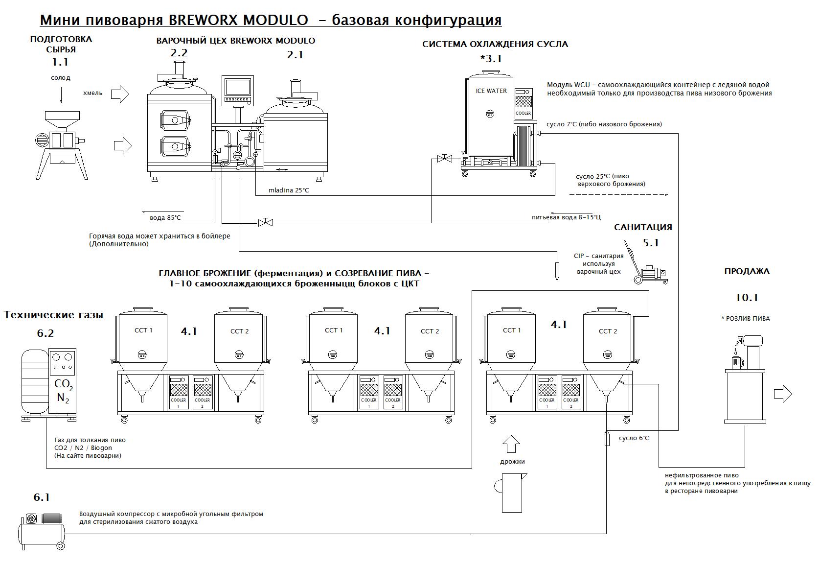 blokove-schema-mp-bwx-modulo-zaklad-001-rus