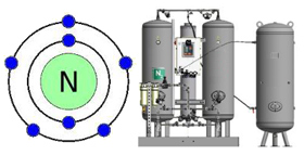 Generators of pressurized nitrogen