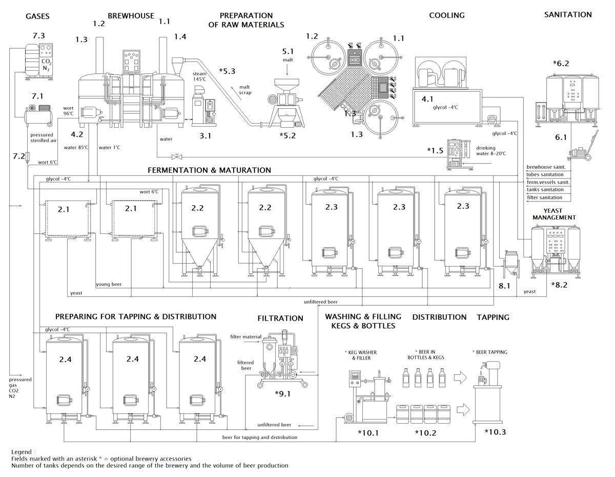 Scheme of the craft brewery Breworx Compact