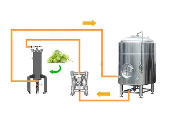 Обладнання до остаточного кондиціонування пива