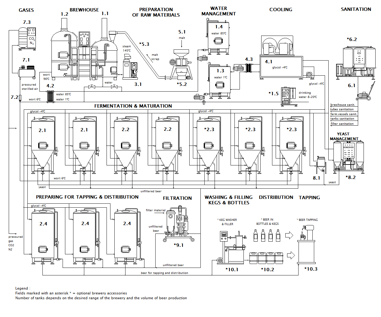 Scheme of Micro Brewery Breworx Classic CF