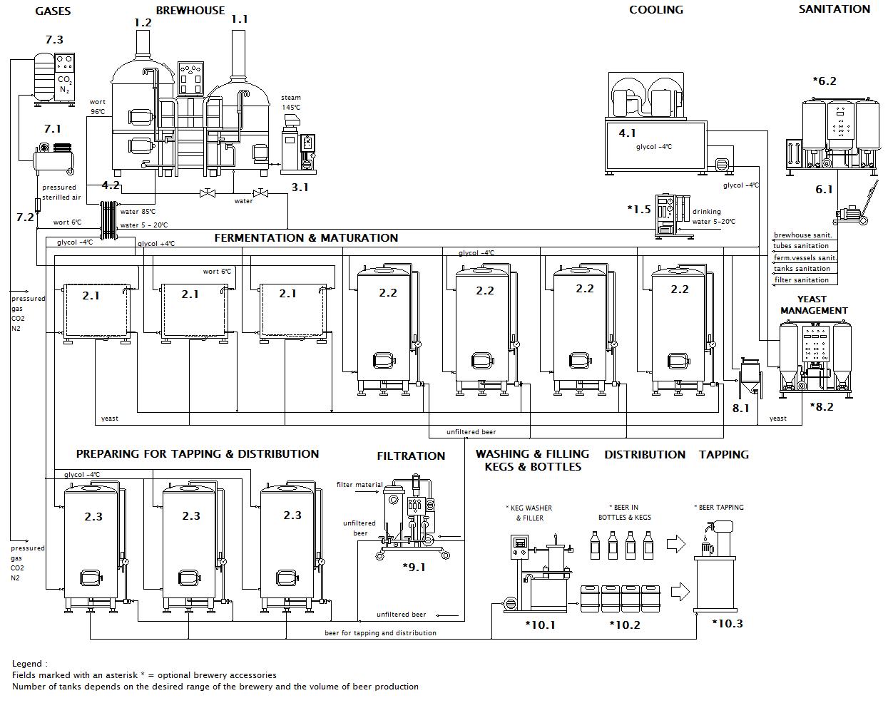 Scheme of micro brewery Breworx Lite ME OF