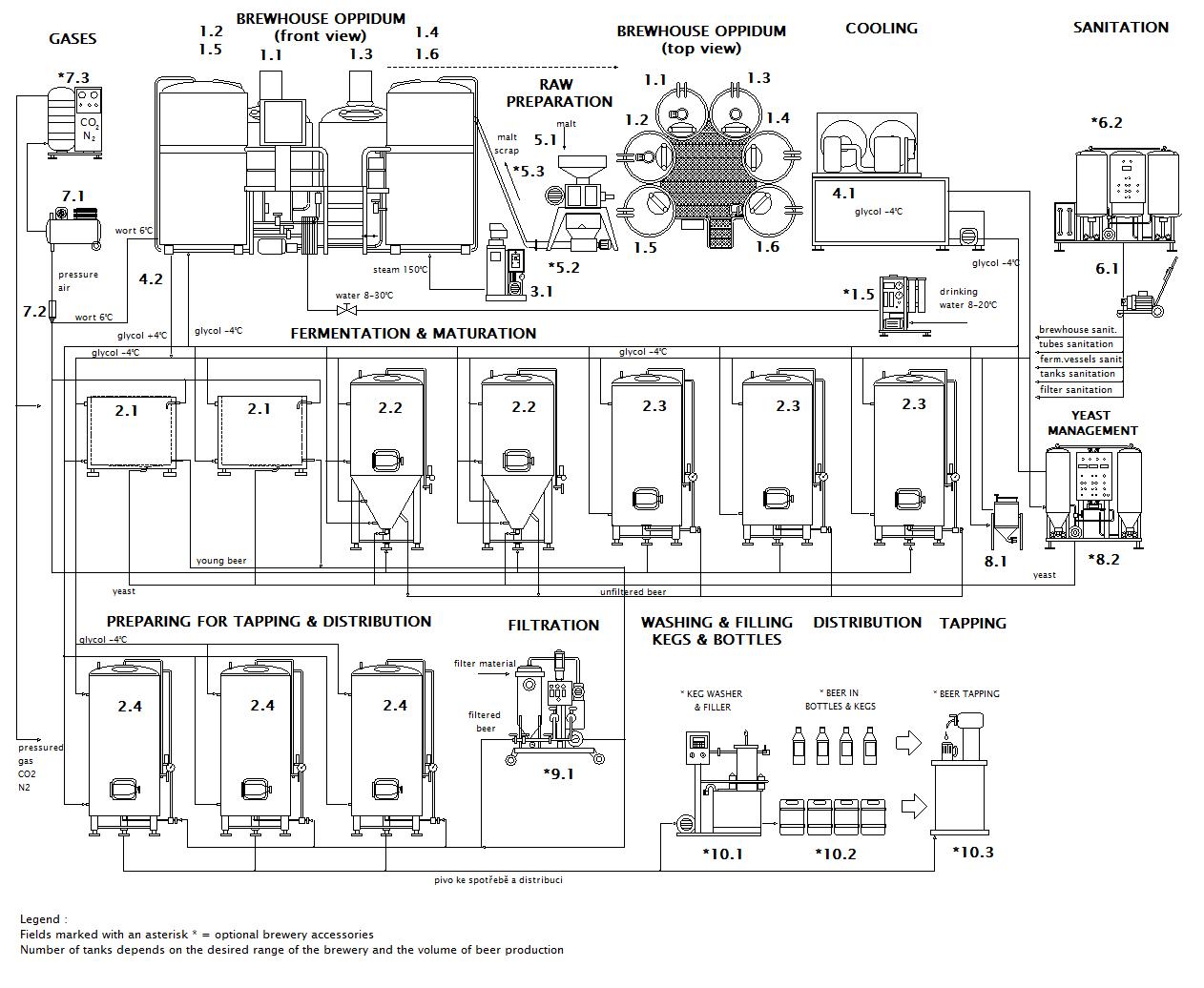 Scheme of the Micro brewery Breworx Oppidum OCF
