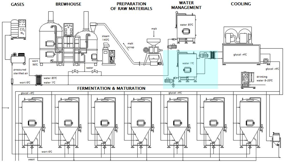 Schéma systému ledové pitné vody v pivovaru