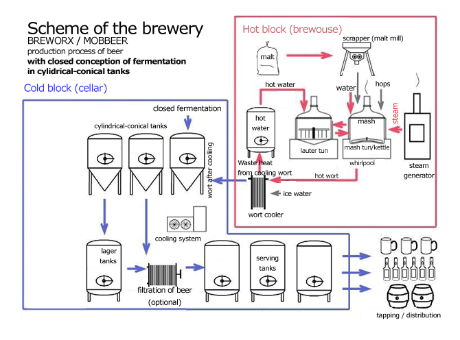 Scheme of brewery with close fermentation technology