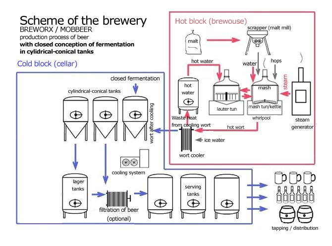 Schéma-pivovar-uzavřené-fermentace-en