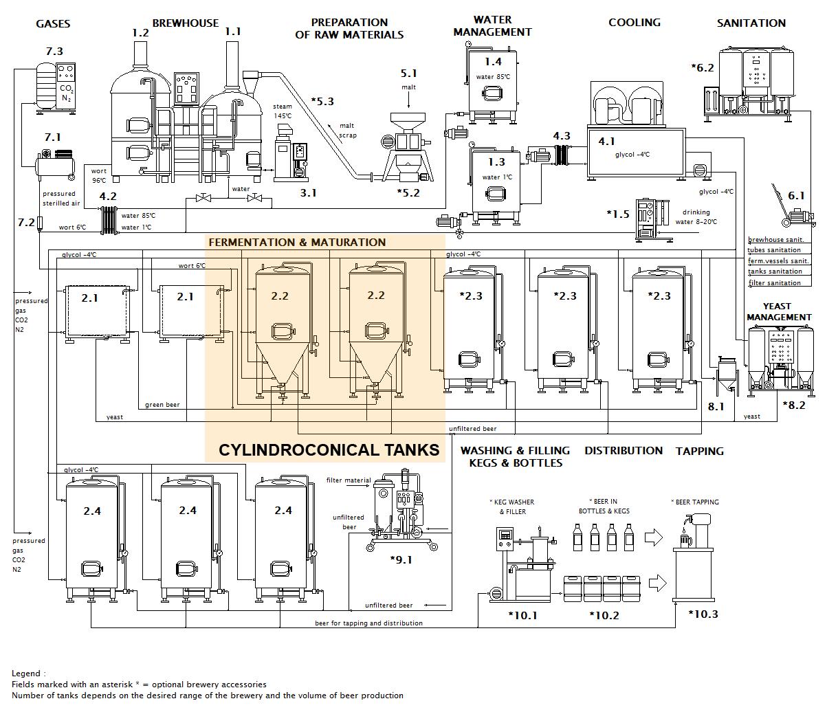 schéma pivovarské cylindrokonické nádrže en - CCT | Cylindricky kónické tanky | Kuželové pivní fermentory