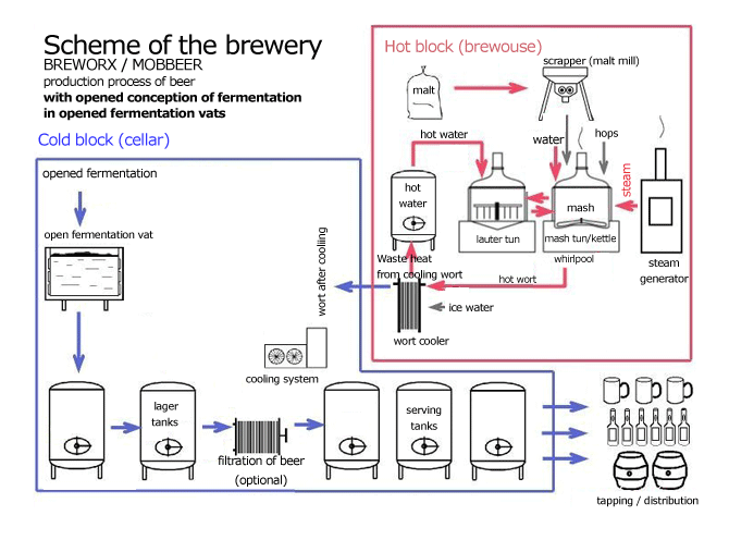 Scheme of brewery with open fermentation technology