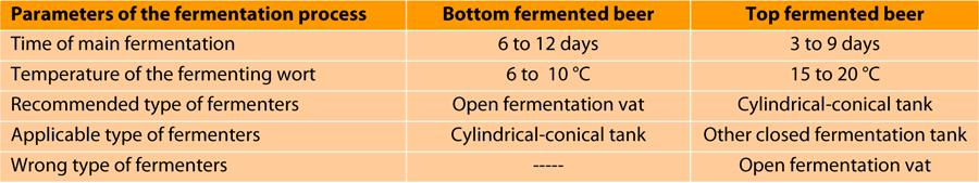 tab-parameters-fermentation-vessels