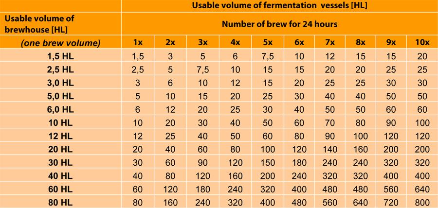 Tab-objem-fermentace-nádob