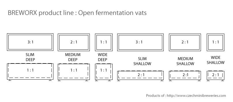 Открытые бродильные чаны - изменчивость размеров